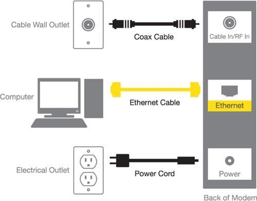 how to ditch your rented modem and buy your own rh yahoo com comcast cable box wiring diagram Comcast Cable Box Setup Diagram