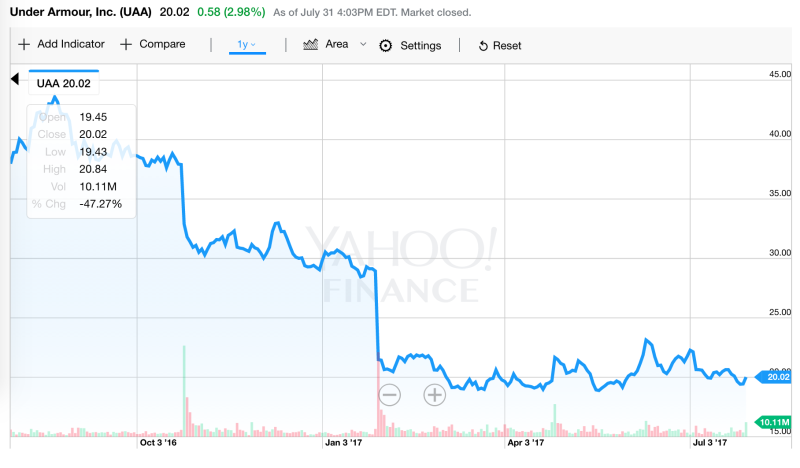 Under Armour posts smaller loss, to restructure operations