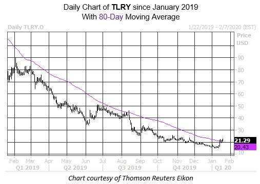 Daily Stock Chart TLRY