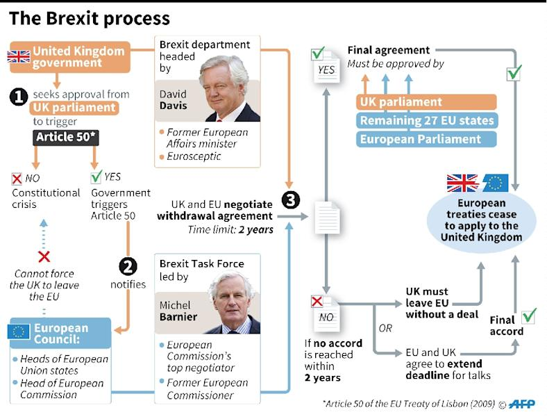 The Brexit process (AFP Photo/Kun TIAN, Sophie RAMIS, Alain BOMMENEL, Gillian HANDYSIDE)