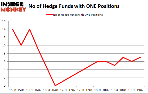 No of Hedge Funds with ONE Positions