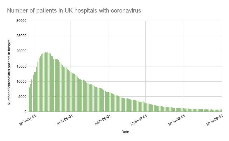 Number of patients in UK hospitals with coronavirus (Photo: Gov UK data )