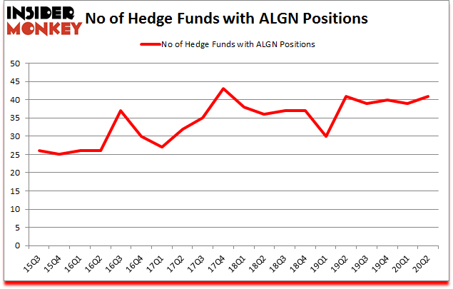 Is ALGN A Good Stock To Buy?