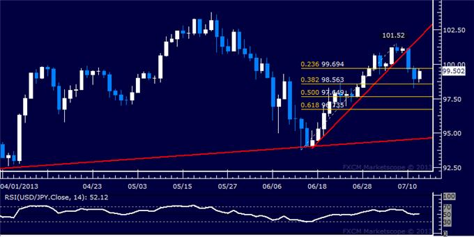 Forex_Strategy_USDJPY_Finds_Interim_Support_Above_98.00_body_Picture_5.png, USD/JPY Finds Interim Support Above 98.00