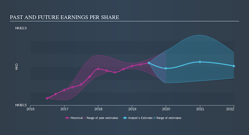 SEHK:152 Past and Future Earnings, September 19th 2019