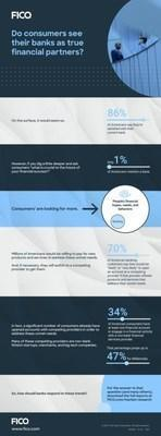 New FICO Survey Finds that the Vast Majority of Consumers' Financial Needs are Going Unmet