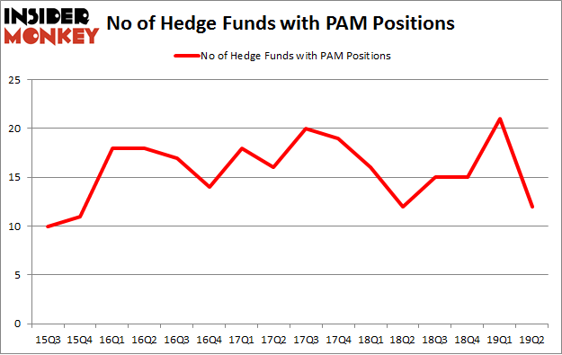 No of Hedge Funds with PAM Positions