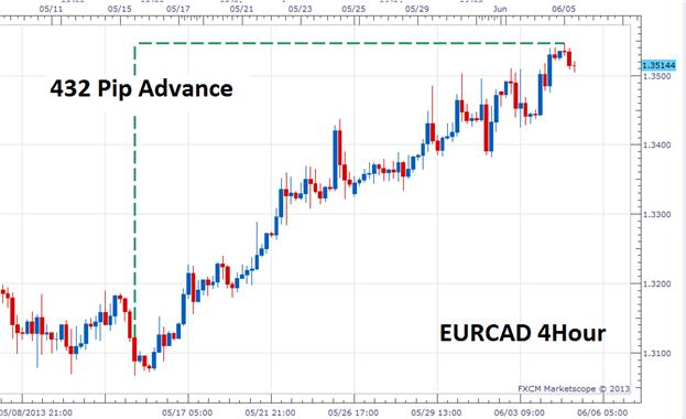 Picking_Currency_Pairs_for_Forex_Scalping_body_Picture_4.png, Picking Currency Pairs for Forex Scalping