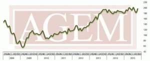 Association of Gaming Equipment Manufacturers (AGEM) Releases October 2015 Index