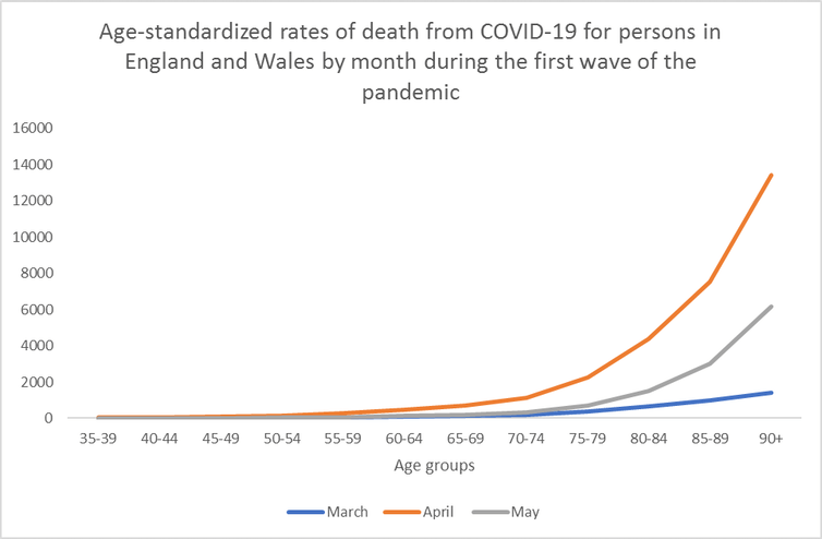 Line graph showing how COVID deaths are much higher in older age groups.