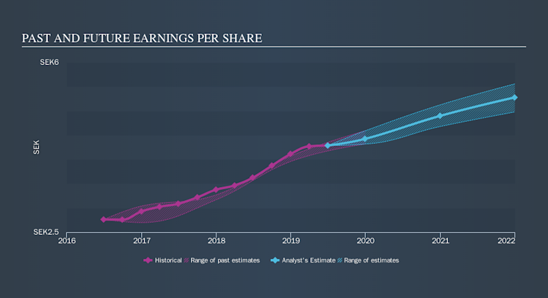 OM:NIBE B Past and Future Earnings, September 17th 2019