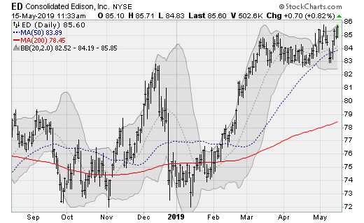 Utility Stocks to Buy: Consolidated Edison (ED)