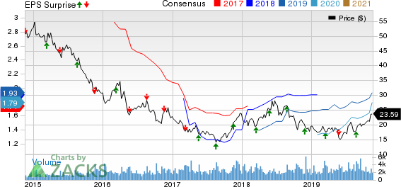 Buckle, Inc. (The) Price, Consensus and EPS Surprise