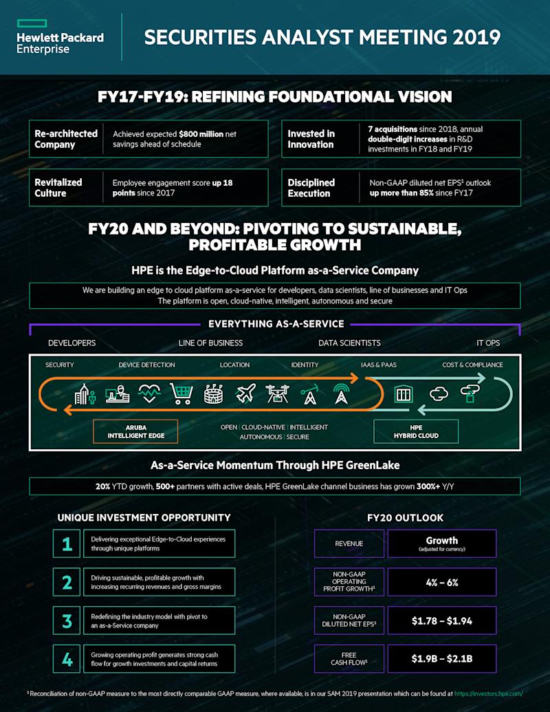 Hewlett Packard Enterprise Outlines as-a-Service Strategy and Announces FY20 Outlook