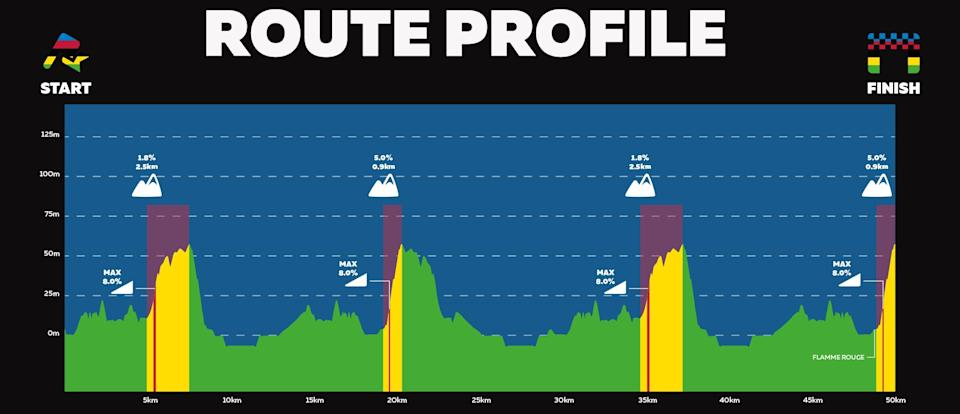 UCI Cycling Esports World Championships route profile