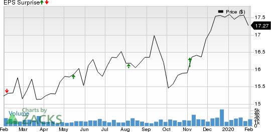 Apollo Investment Corporation Price and EPS Surprise