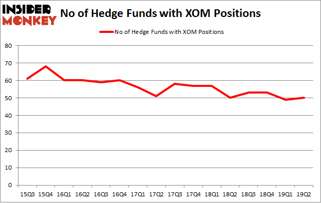 No of Hedge Funds with XOM Positions