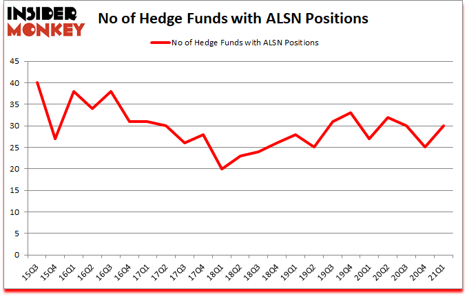 Is ALSN A Good Stock To Buy?