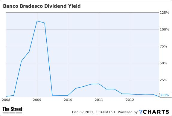 BBD Dividend Yield Chart