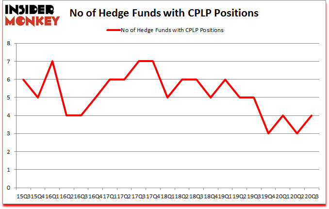 Is CPLP A Good Stock To Buy?