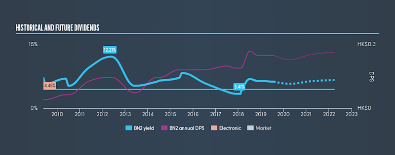 SGX:BN2 Historical Dividend Yield, July 25th 2019