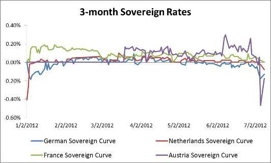3-Month Sovereign Curves