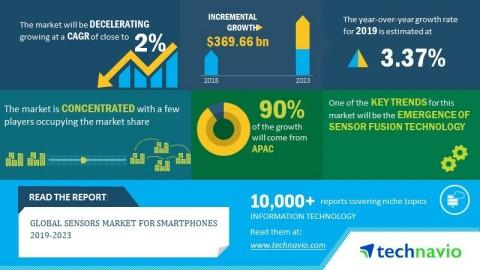 Global Sensors Market for Smartphones 2019-2023| Emergence of Sensor