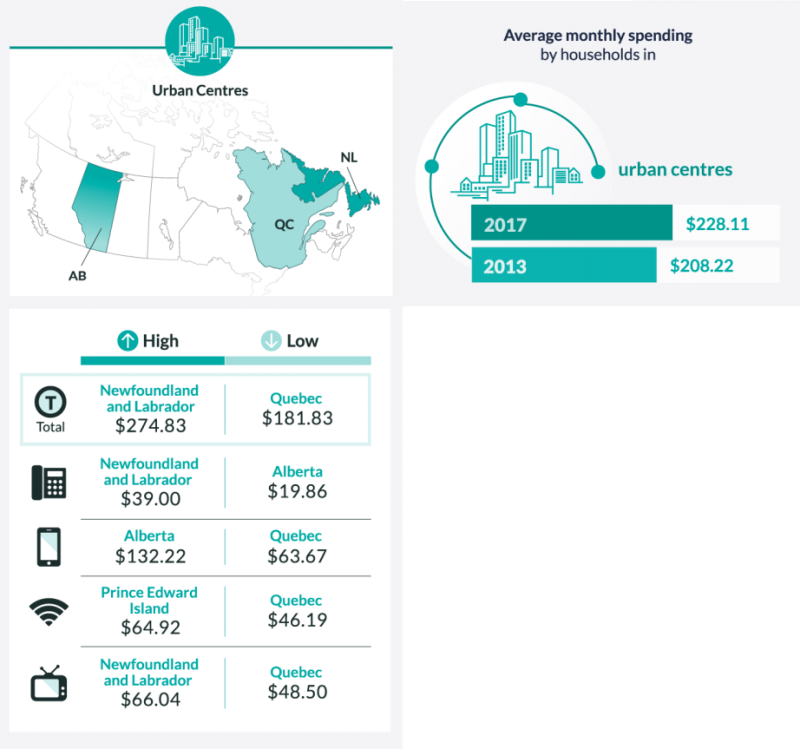 Urban communications spending (Statistics Canada/CRTC)
