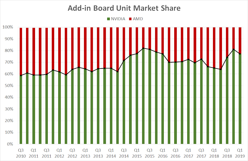 A chart showing NVIDIA's and AMD's graphics card market share over time.