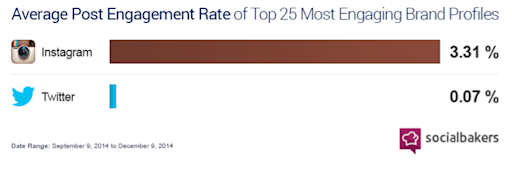 Socialbakers Instagram average post engagement rate