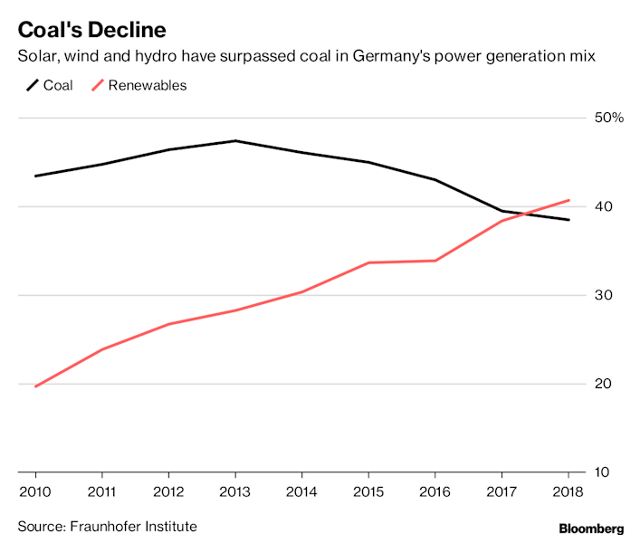 Merkel Seeks to Heal Coal Rift in Germany