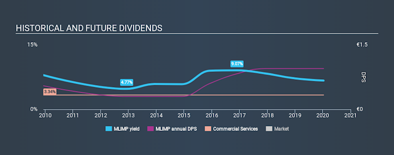 ENXTPA:MLIMP Historical Dividend Yield, January 11th 2020