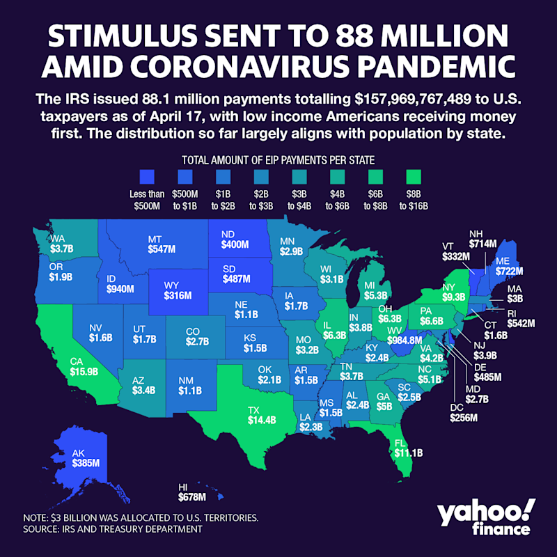 The IRS has sent a total of 88.1 million payments to U.S. taxpayers as of April 17. Graphic: David Foster