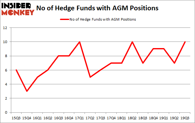 Is AGM A Good Stock To Buy?
