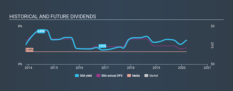 NasdaqGM:SGA Historical Dividend Yield, March 8th 2020