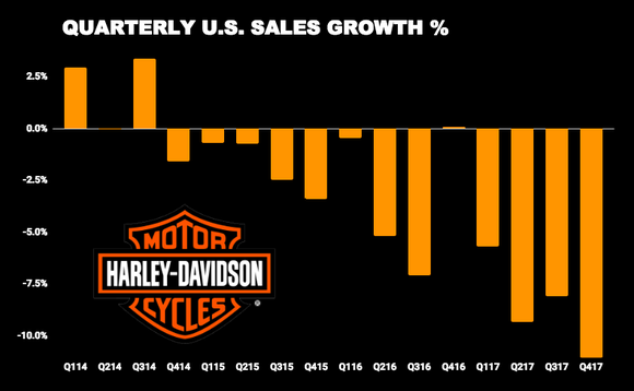 2017 Was Bad for Harley-Davidson. 2018 Is Going to Be Worse Harley Davidson Wiring Diagram Hardest on