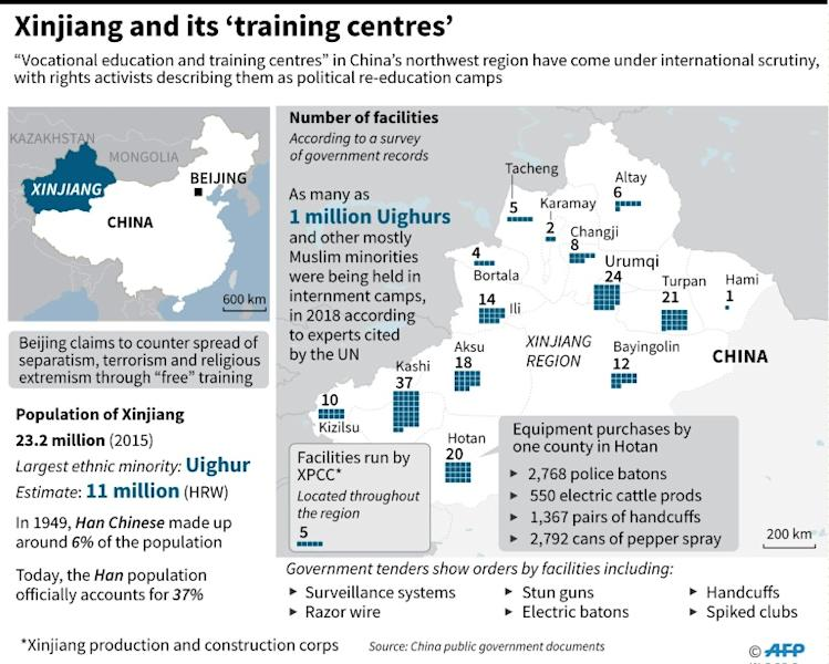 "Graphic on ""educational facilities"" in China's Xinjiang region that rights activists describe as political internment camps. (AFP Photo/Laurence CHU)"