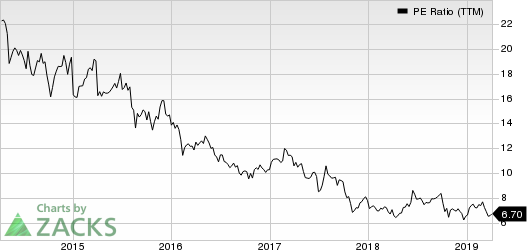 AMC Networks Inc. PE Ratio (TTM)