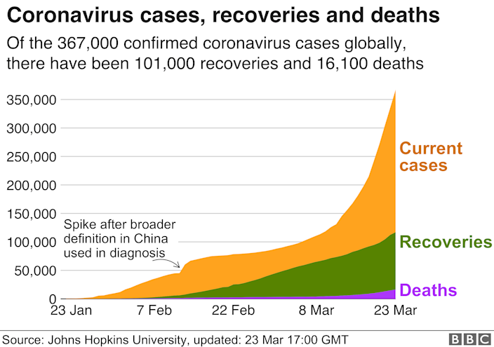 Chart showing global cases, recoveries and deaths