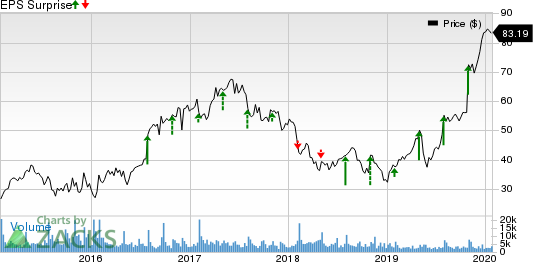 Cirrus Logic, Inc. Price and EPS Surprise