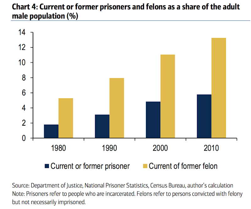 incareceration rates america us felons