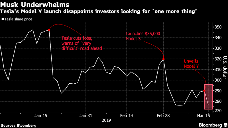 Tesla's Lack of 'One More Thing'Moment Underwhelms Wall Street