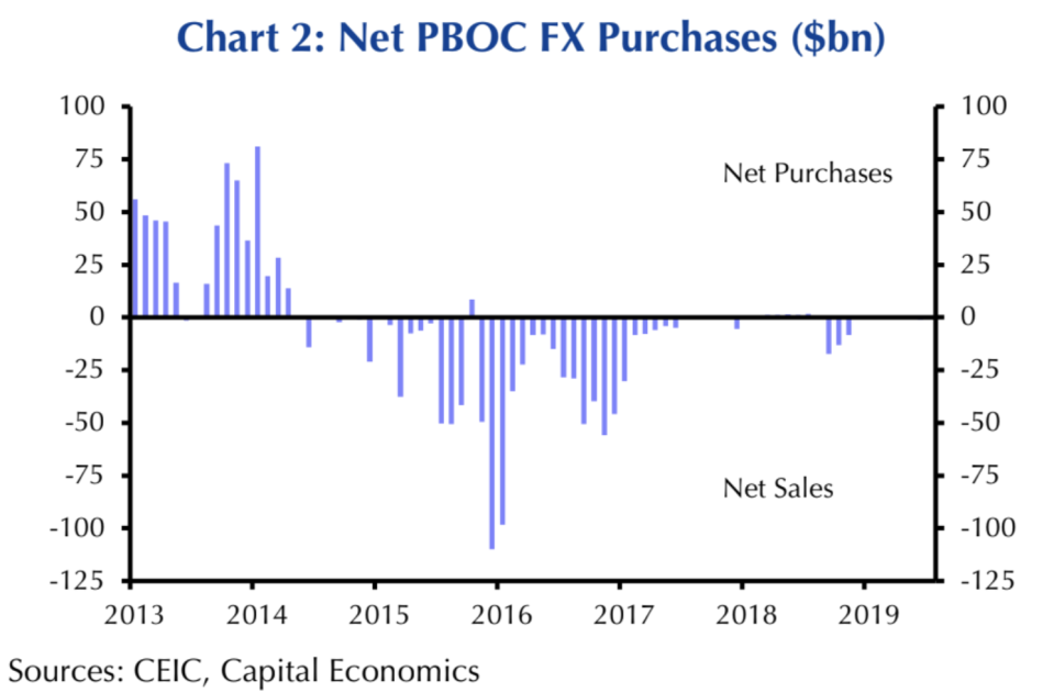 Capital Economics points to data showing that China has not been too active in direct foreign exchange purchases/sales since mid-2017.