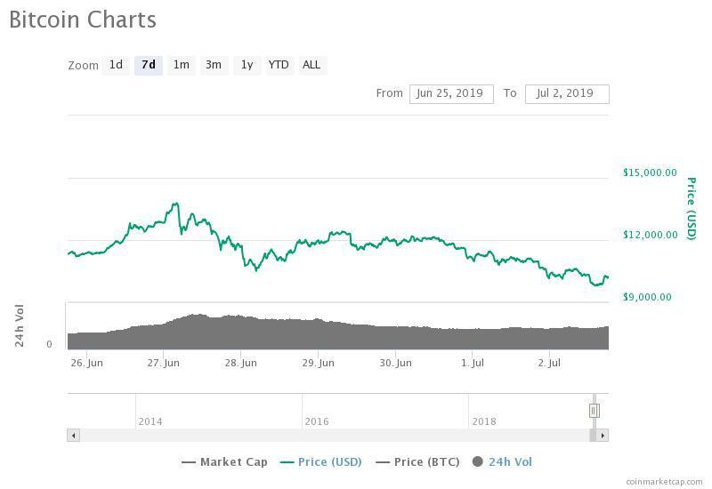 The bitcoin price is down by more than seven percent on the day against the US dollar