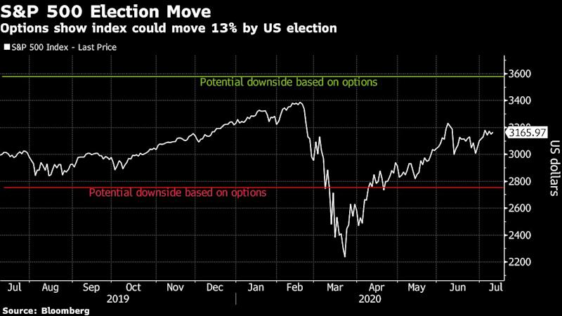 Health Stocks Are Among Goldman's Top Election Volatility Plays