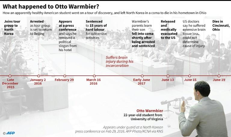 Timeline of events leading to the death of Otto Warmbier, an American student who left North Korea in a coma after 18 months in detention, and died in June 2017