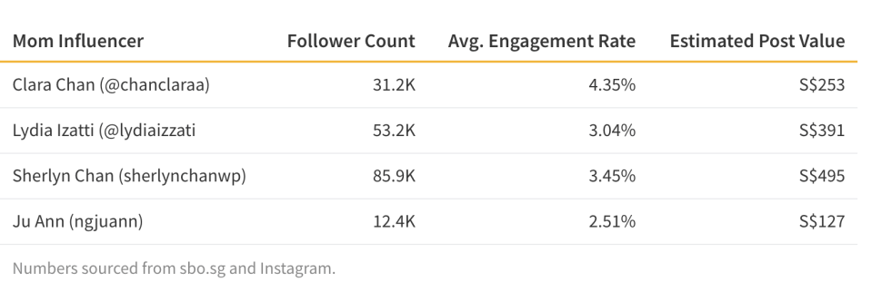 Table comparing mom influencers post values and engagement rates.