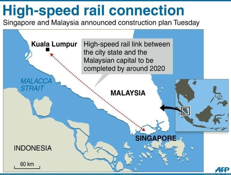 Graphic showing Singapore and the Malaysian capital of Kuala Lumpur, set to be linked by a new high-speed railway, to be completed around 2020, according to an announcement Tuesday