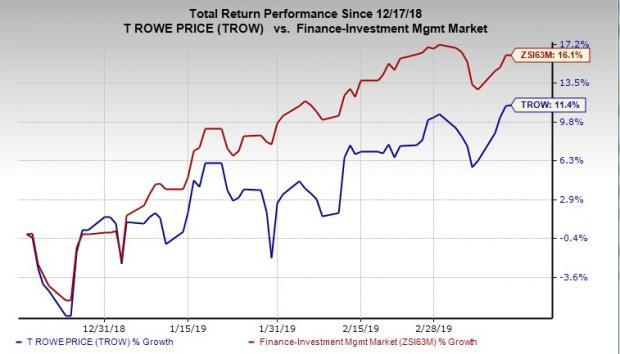 T  Rowe Price (TROW) CEO's Compensation for 2018 Up 12%