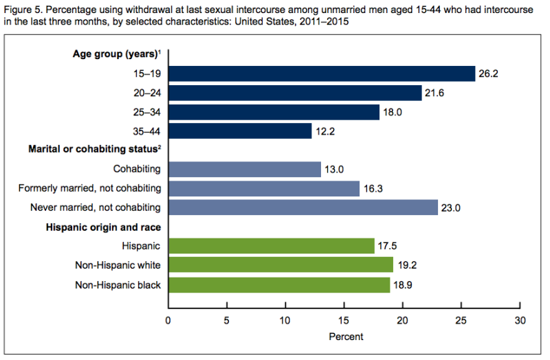 There is a significant statistical difference when it comes to rates of withdrawal use between never-married men and cohabitating andformerly married men. (NCHS)